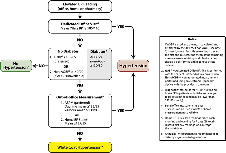Ii Criteria For Diagnosis Of Hypertension And Guidelines For Follow